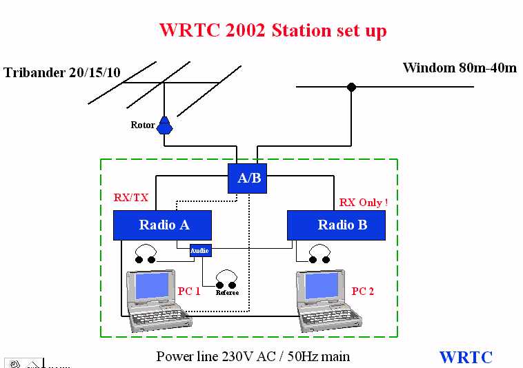 WRTC 2002 Station layout